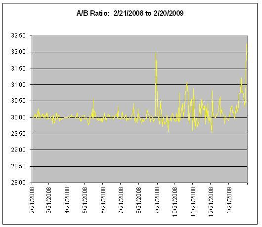 Berkshire A/B Spread: 2/2008 to 2/2009
