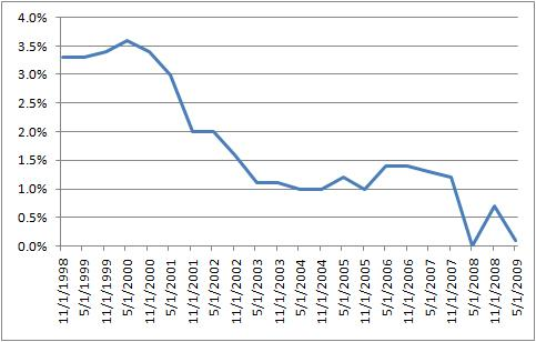 Series I Bond Composite Rate Falls to Zero