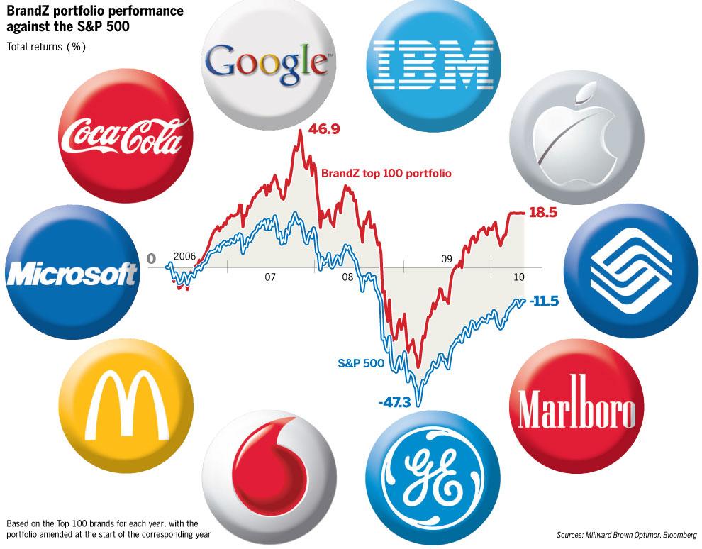 Estimating Global Brand Value