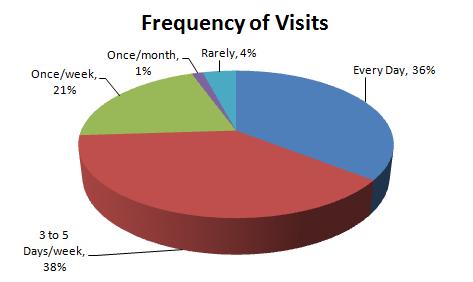 Reader Survey Results