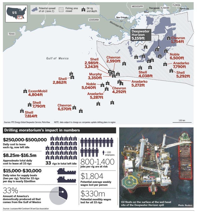 Drilling Moratorium's Impact in Numbers
