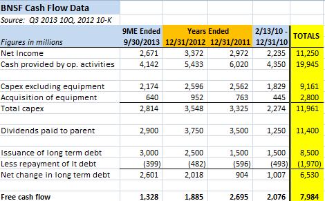 BNSF Cash Flow