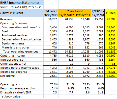 BNSF Income Statements