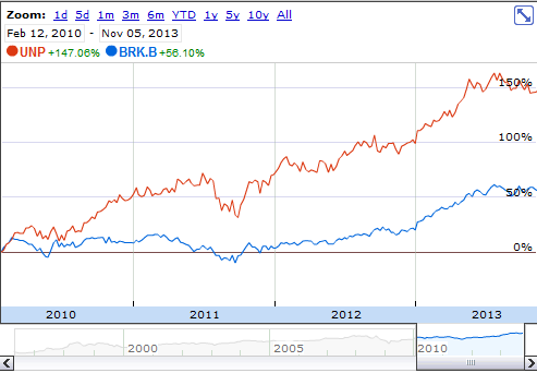 UNP since February 2010