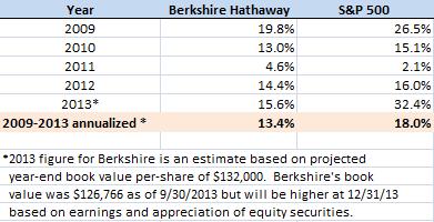 Berkshire vs. S&P 500