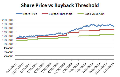 Buyback Threshold