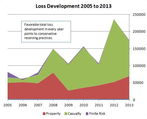 Loss Development
