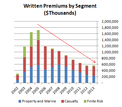 Written Premiums