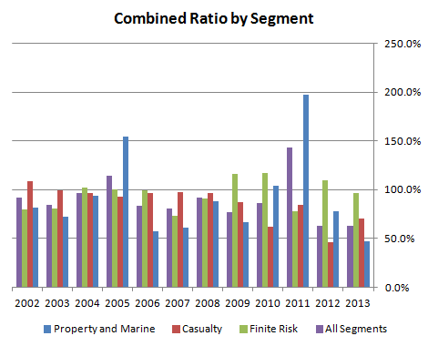 Combined Ratio by Segment