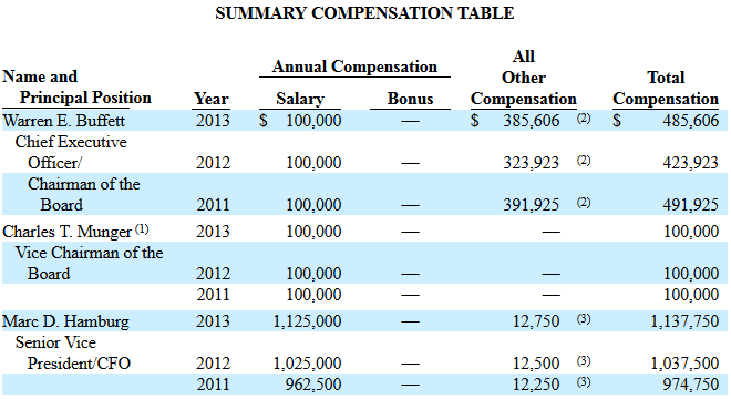 Berkshire Executive Compensation