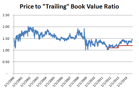 Price to Trailing Book Value