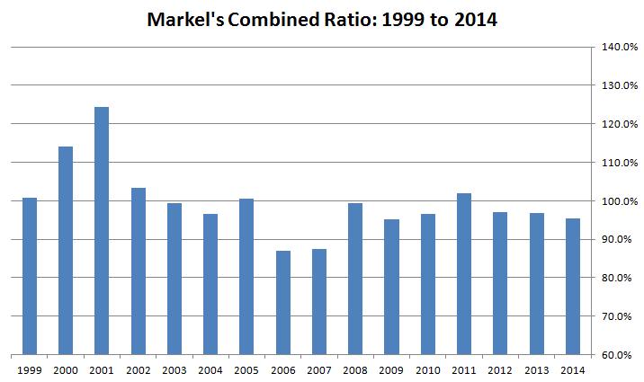 Markel's Combined Ratio