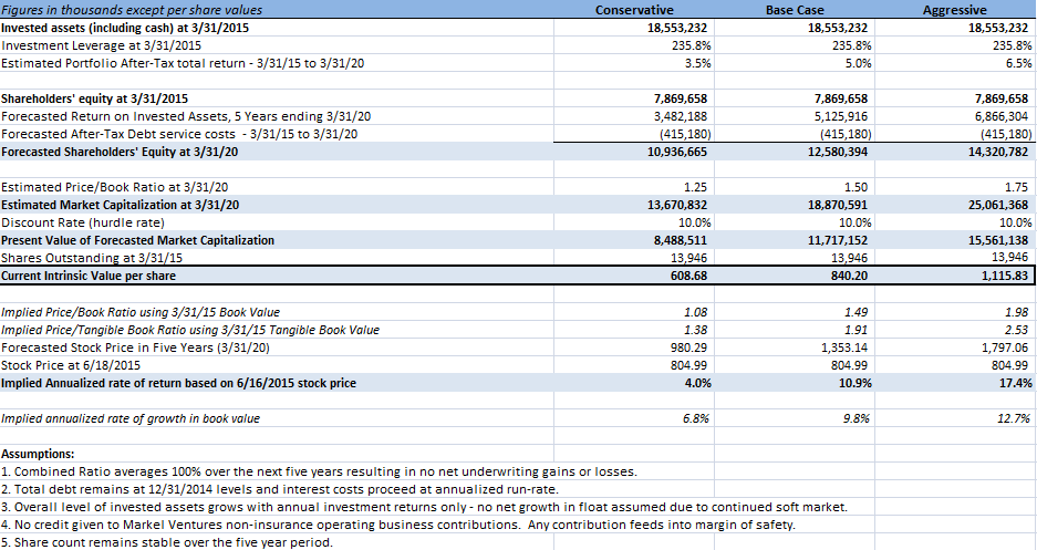 Markel Valuation Model