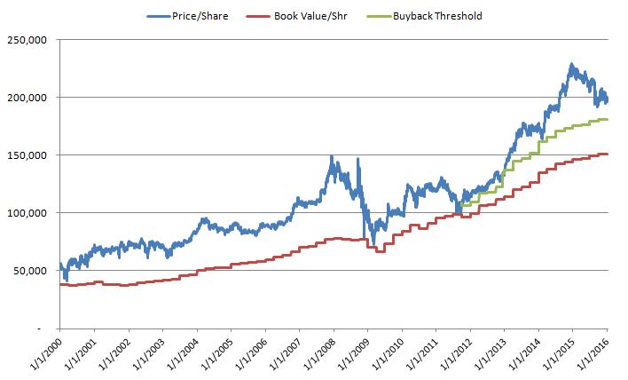 Berkshire's Price and BV History