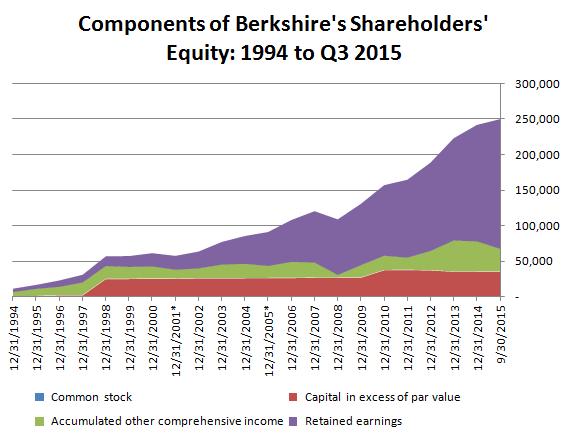 Berkshire's Shareholders' Equity 20 Year History