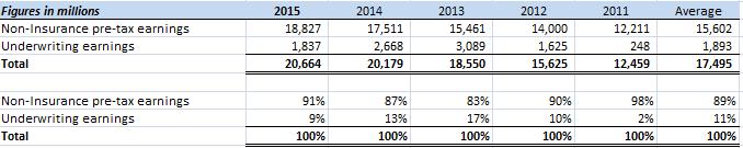 2011-15 Op Profits