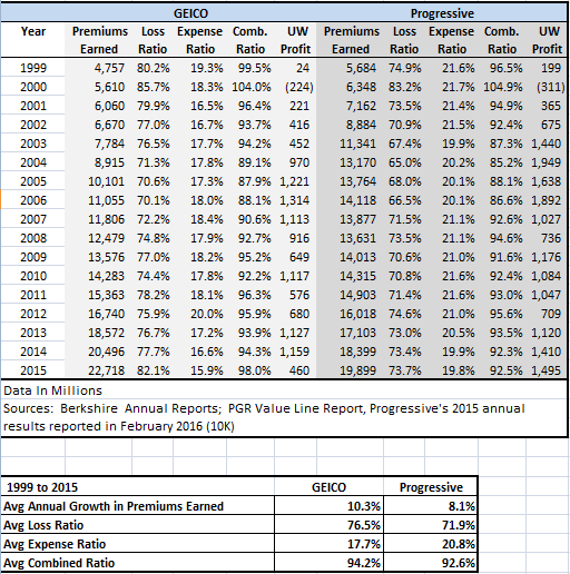 GEICO vs Progressive 1999-2015