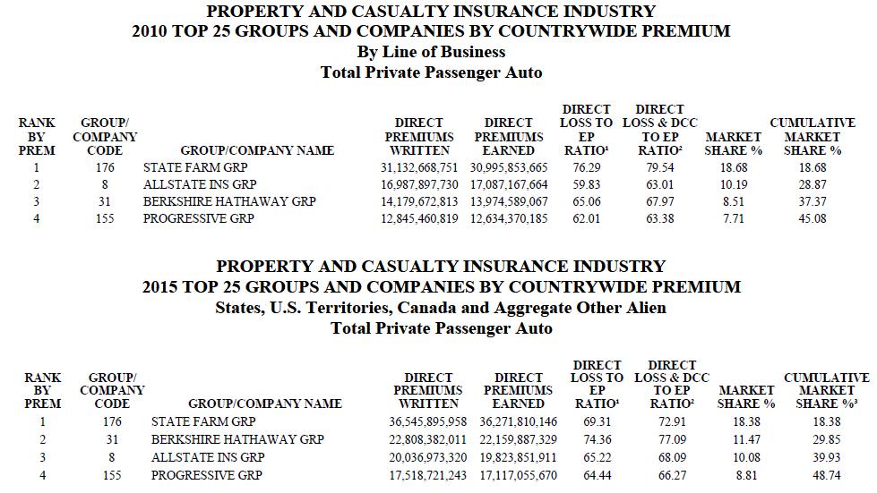 NAIC 2010 vs 2015 Market Share