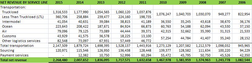 CH Robinson Net Revenue 2006-15