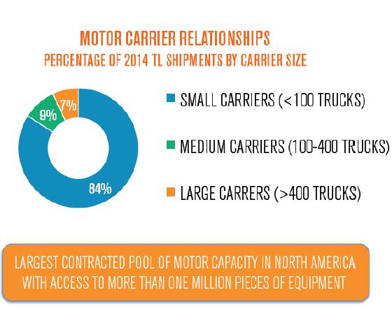 Fragmented Trucking Market