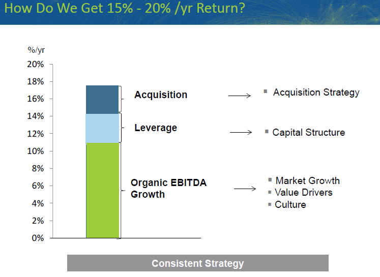 TDG Leveraged Growth Model