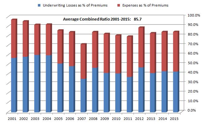 RLI Combined Ratio 2001-15