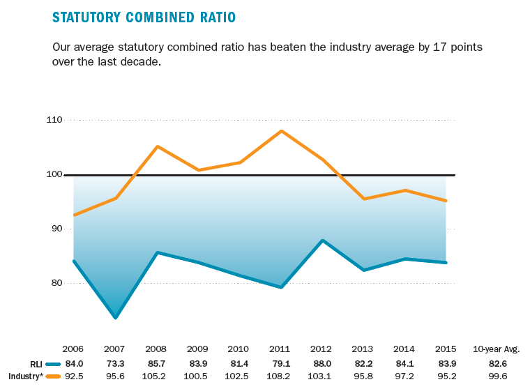RLI vs Industry Combined Ratio