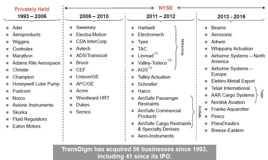 TDG Acquisitions