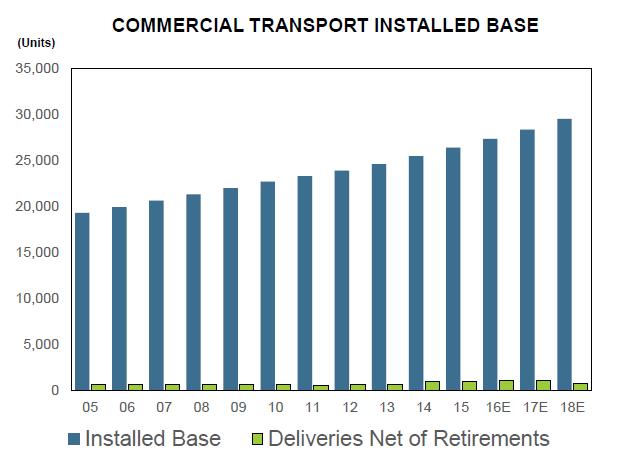 Commercial Transport Installed Base