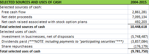 TDG Selected Sources and Uses of Cash