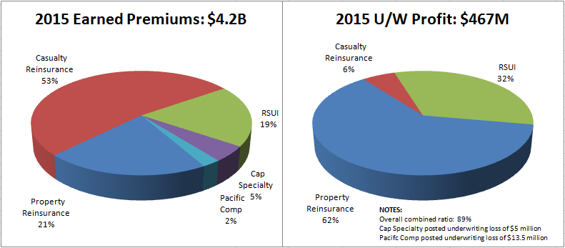Y-2015-InsuranceOverview