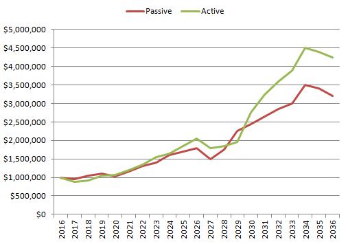 Active vs Passive Realistic