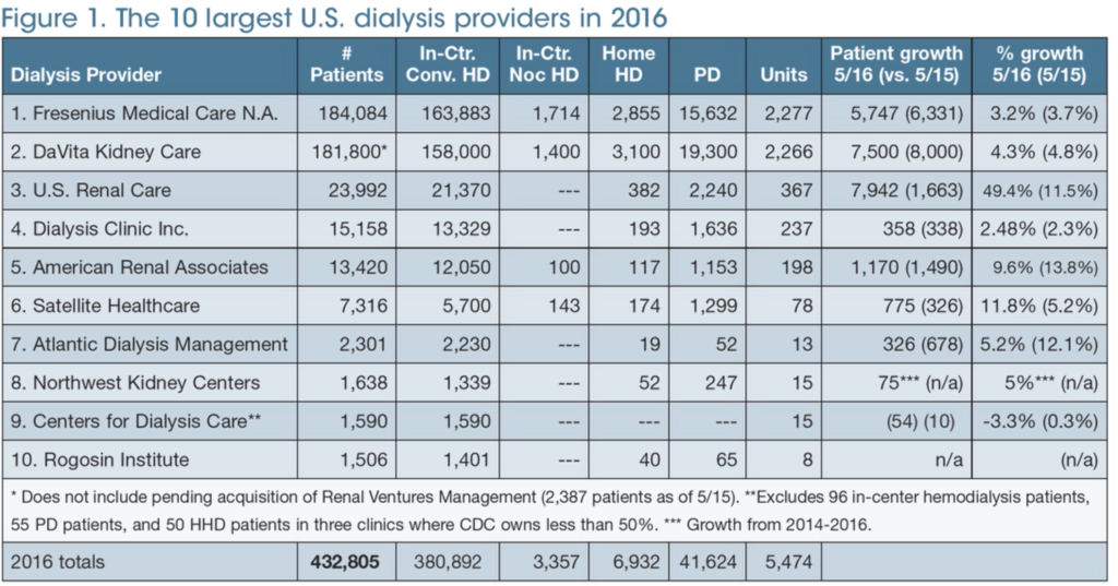 Dialysis Providers in 2016